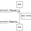 UML Sequence Diagram Online